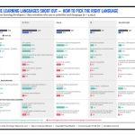 Quel est le meilleur langage de programmation pour l'apprentissage automatique?   -  Apprendre une langue étrangère