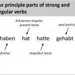 Temps présent de verbes forts et irréguliers | | Grammaire allemande