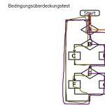 Progn: test de la Whitebox et test de la Blackbox (allemand)
